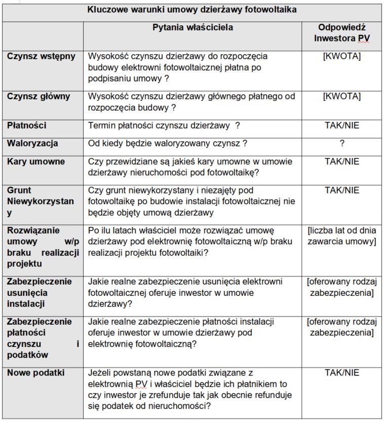Porównanie warunków umów dzierżawy pod fotowoltaikę